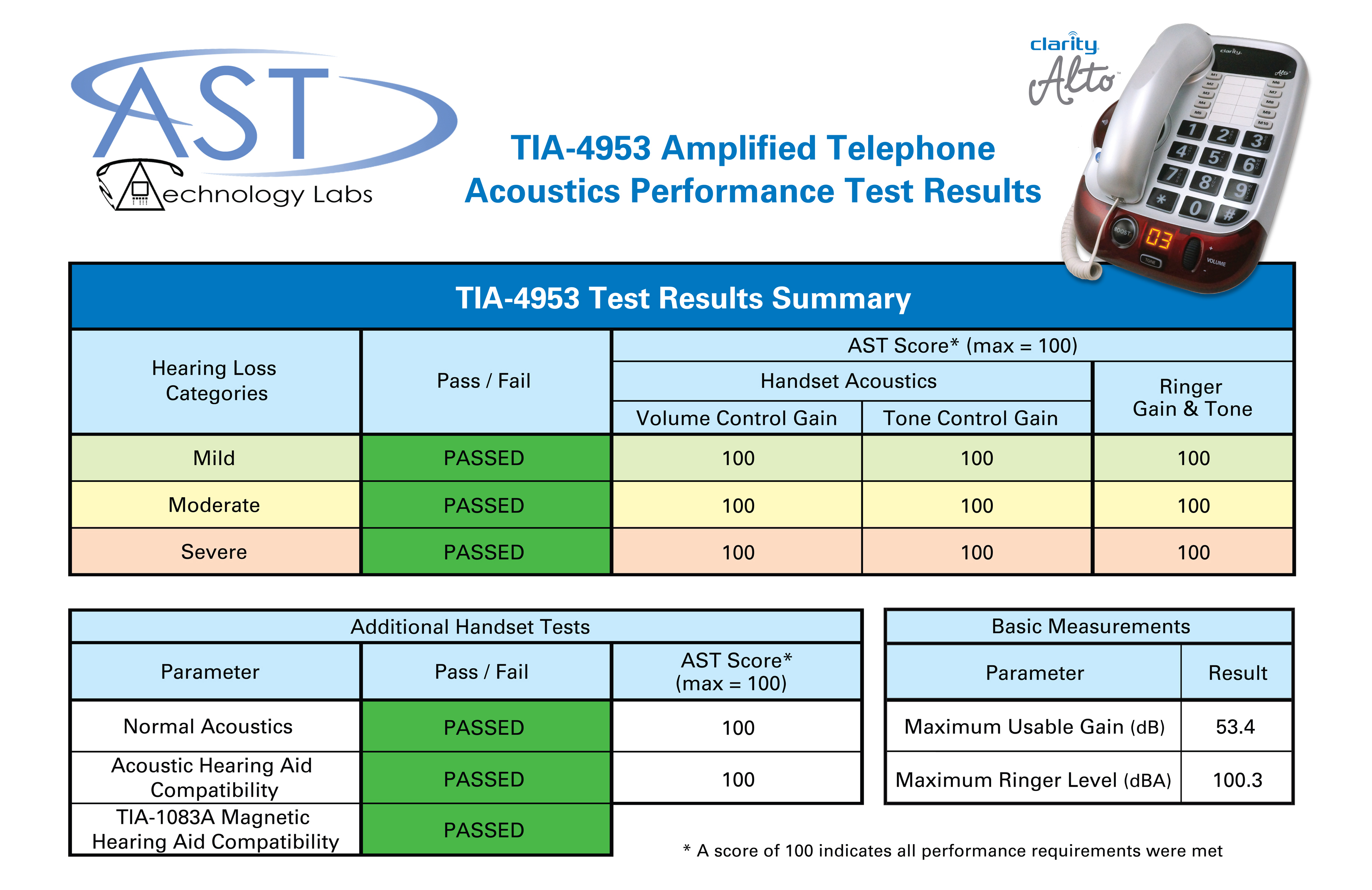 Chart from AST Labs showing the TIA-4953 test results for the Clarity Alto. The chart shows the phone passed in all three categories (Mild, Moderate, Severe) with a 100% score in Tone Control, Volume Control, and Ringer Gain & Tone. The handset passed with 100% for both normal acoustics and with hearing aid users. The Maximum Useable Gain tested at 53.4 decibels and the ringer tested at 100.3 decibels.