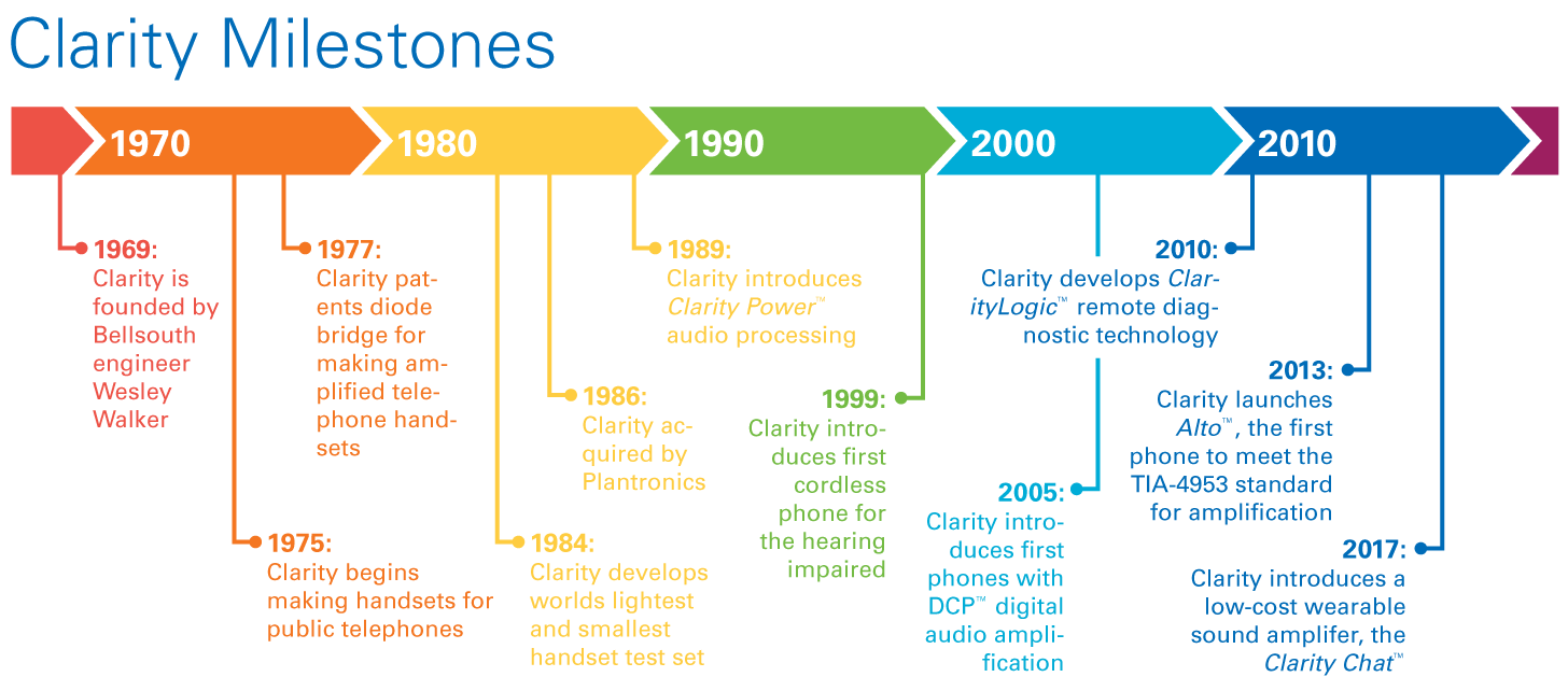 Chart of Clarity Milestones. 1969: Clarity is founded by Bellsouth engineer Wesley Walker. 1975: Clarity begins making handsets for public telephones. 1977: Clarity patents the diode bridge for making amplified telephone handsets. 1984: Clarity develops the worlds' lightest and smallest handset test set. 1986: Clarity is acquired by Plantronics. 1989: Clarity introduces Clarity Power audio processing. 1999: Clarity introduces the first cordless phone for the hearing impaired. 2005: Clarity introduces the first phones with DCP digital audio amplification 2010: Clarity develops ClarityLogic remote diagnostic technology. 2013: Clarity launches Alto, the first phone to meet TIA-4953 standards for amplified phones. 2017: Clarity introduces a low-cost wearable sound amplifier, the Clarity Chat.